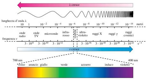 Spettro Luce Visibile