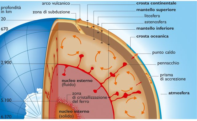 Sezione del globo terrestre (fonte: enciclopedia.corriere.it)