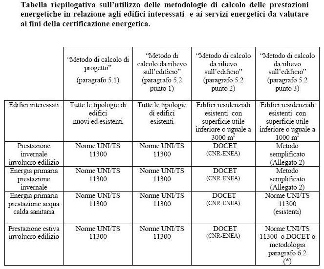 LineeGuida_Certificazione_Energetica_2009 (Fonte Ministeriale)