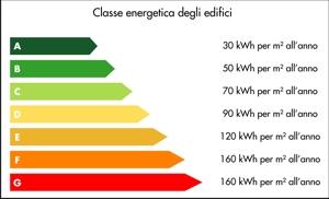 classe_energetica edifici
