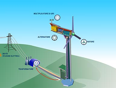 Impianto eolico - fonte www.enel.it