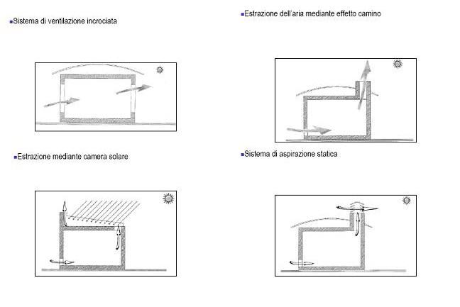 tecniche di ventilazione